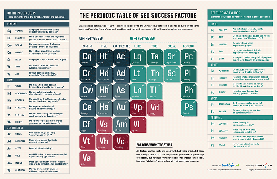 Periodic Table of SEO Success